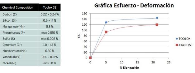 grafica-esfuerzo-deformacion-toolox-33